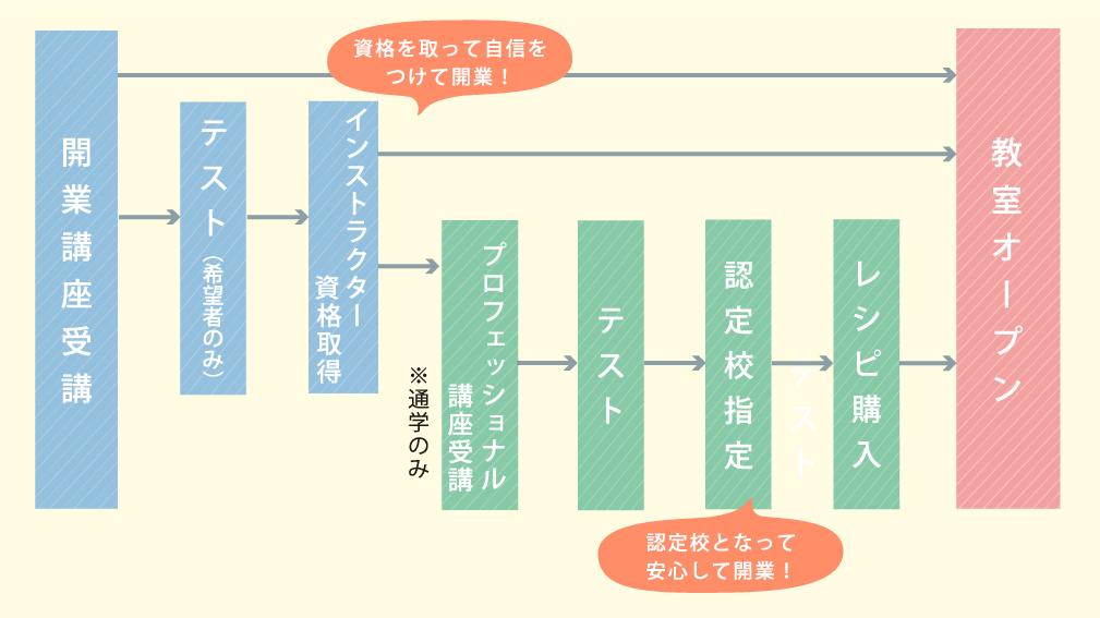 学びのステップイメージ図